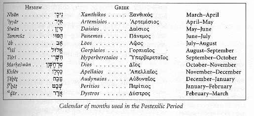 Hebrew and Greek Calendar - The Temple